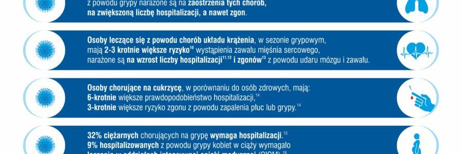 Informacje na temat grypy